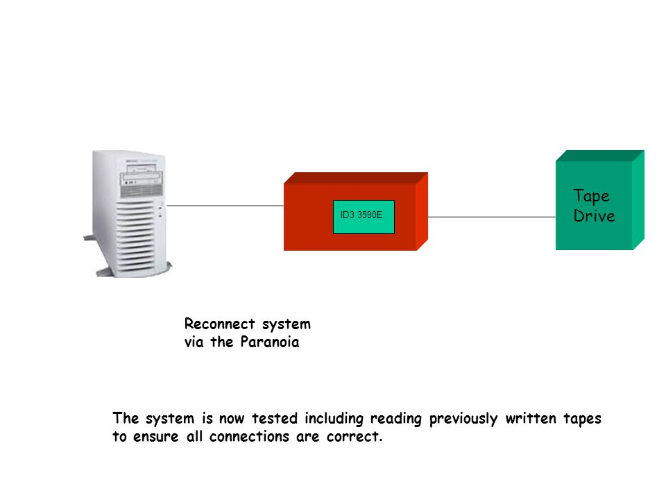 Tape Drive Reconnect system via the Paranoia The system is now tested including reading previously written tapes to ensure all connections are correct.
