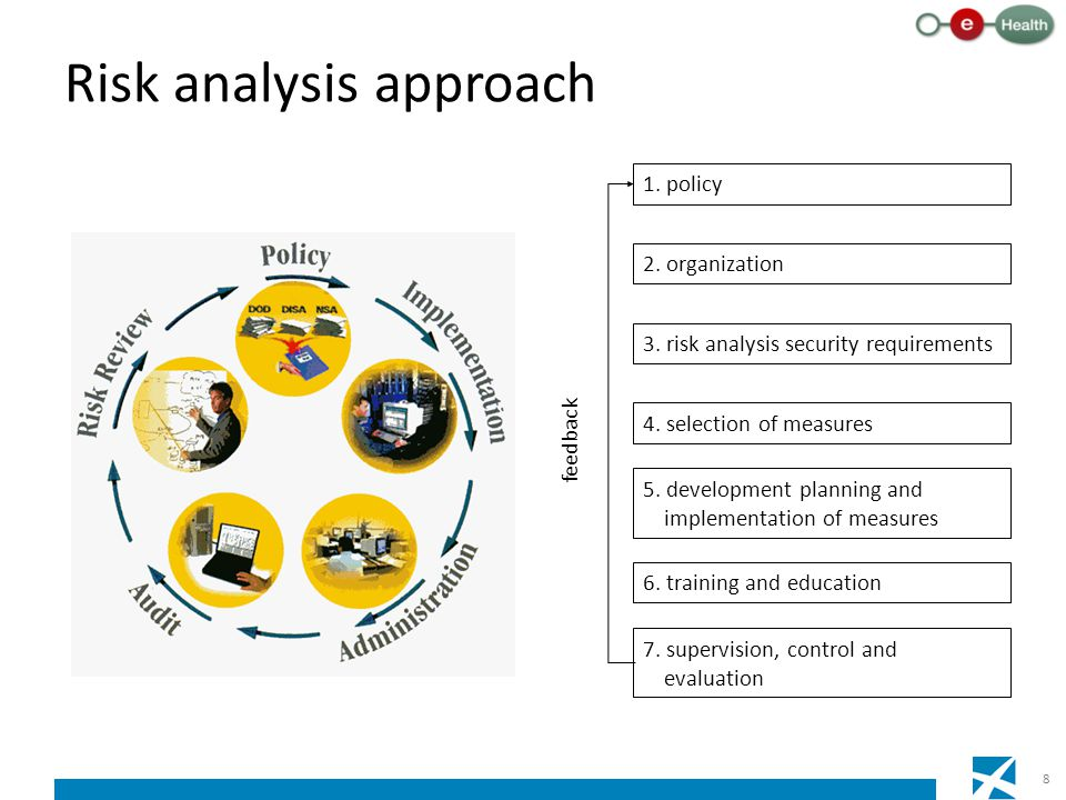 Risk analysis approach 8 1.policy 2. organization 3.