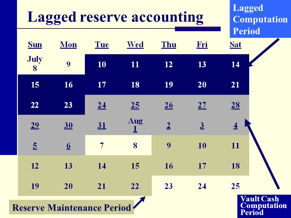 Lagged reserve accounting Vault Cash Computation Period Lagged Computation Period Reserve Maintenance Period