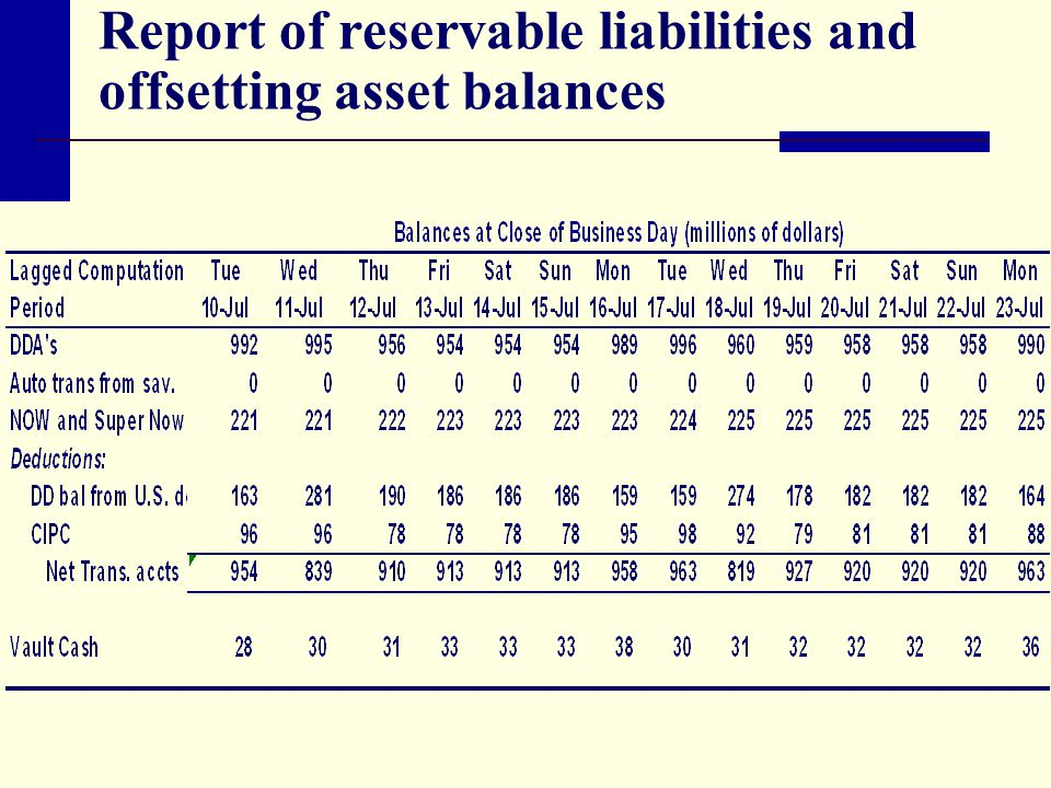 Report of reservable liabilities and offsetting asset balances