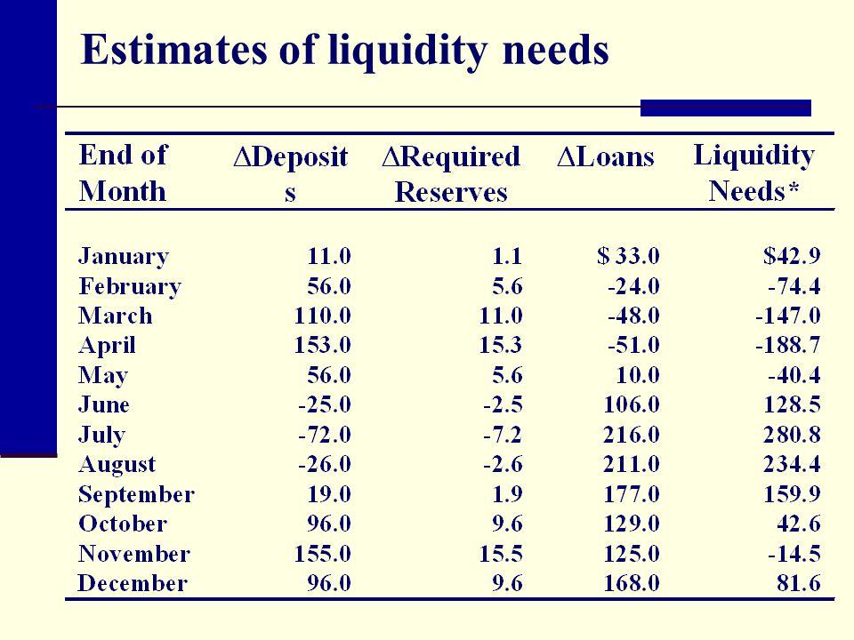 Estimates of liquidity needs