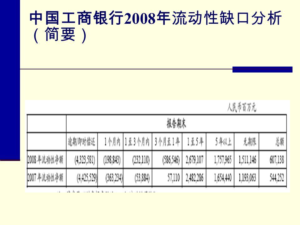 中国工商银行 2008 年流动性缺口分析 (简要)