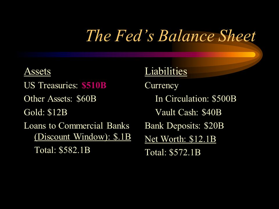 The Fed's Balance Sheet Assets US Treasuries: $510B Other Assets: $60B Gold: $12B Loans to Commercial Banks (Discount Window): $.1B Total: $582.1B Lia