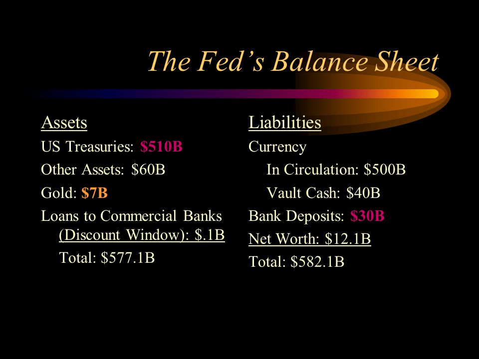 The Fed's Balance Sheet Assets US Treasuries: $510B Other Assets: $60B Gold: $7B Loans to Commercial Banks (Discount Window): $.1B Total: $577.1B Liab