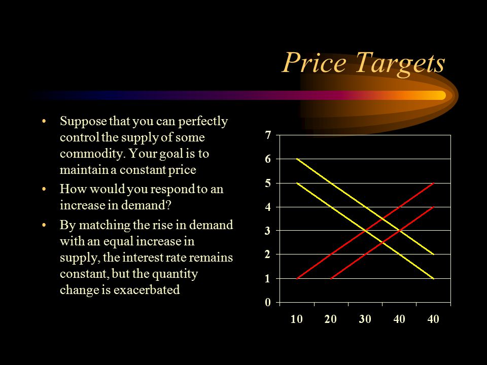 Price Targets Suppose that you can perfectly control the supply of some commodity. Your goal is to maintain a constant price How would you respond to