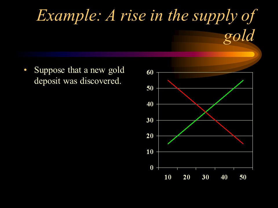 Example: A rise in the supply of gold Suppose that a new gold deposit was discovered.