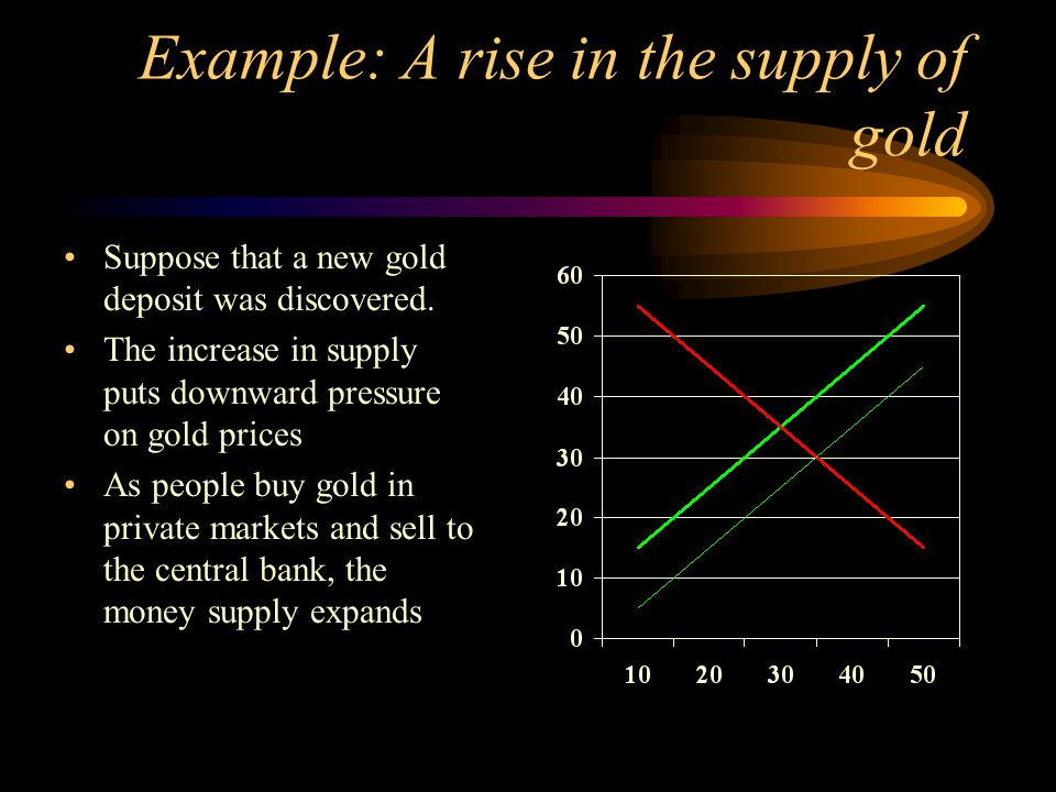 Example: A rise in the supply of gold Suppose that a new gold deposit was discovered. The increase in supply puts downward pressure on gold prices As