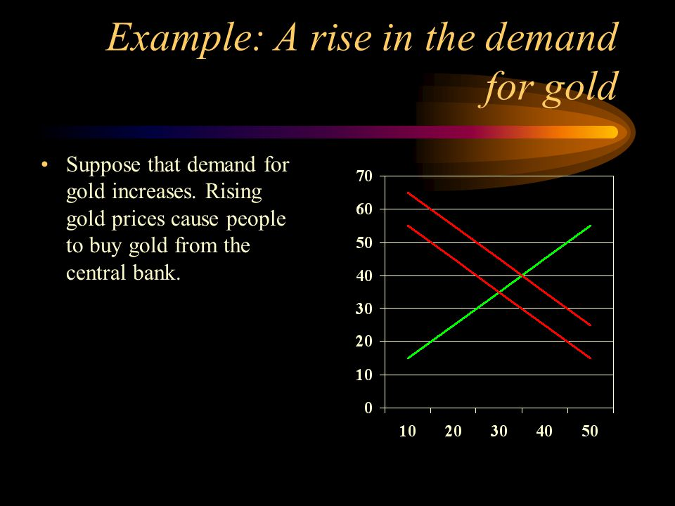Example: A rise in the demand for gold Suppose that demand for gold increases. Rising gold prices cause people to buy gold from the central bank.
