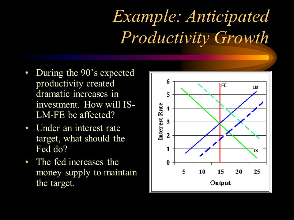Example: Anticipated Productivity Growth During the 90's expected productivity created dramatic increases in investment. How will IS- LM-FE be affecte
