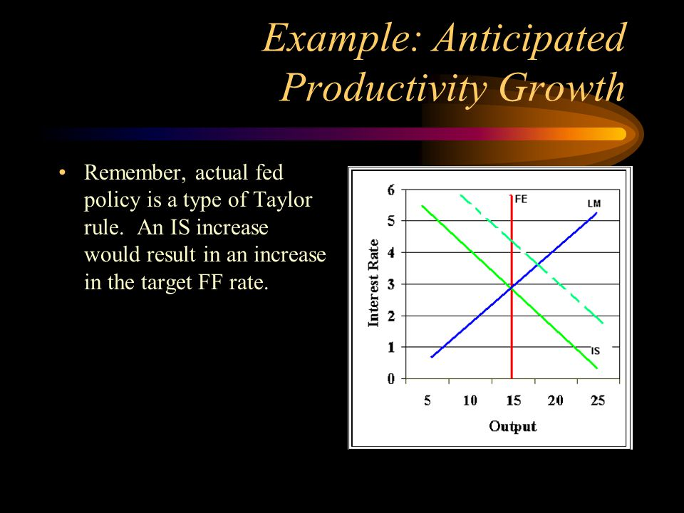 Example: Anticipated Productivity Growth Remember, actual fed policy is a type of Taylor rule. An IS increase would result in an increase in the targe