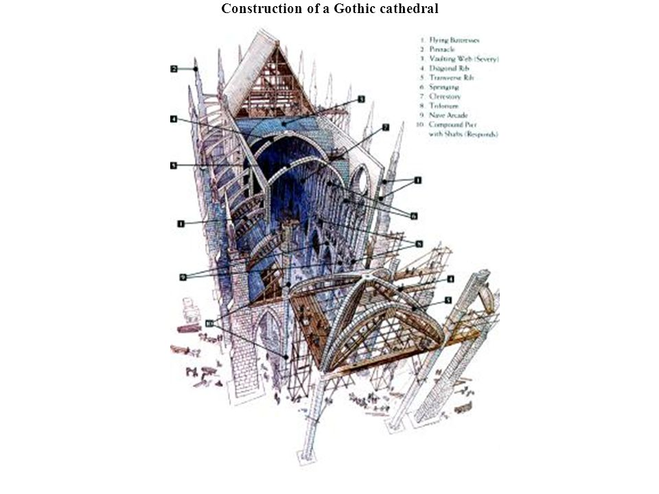 Construction of a Gothic cathedral