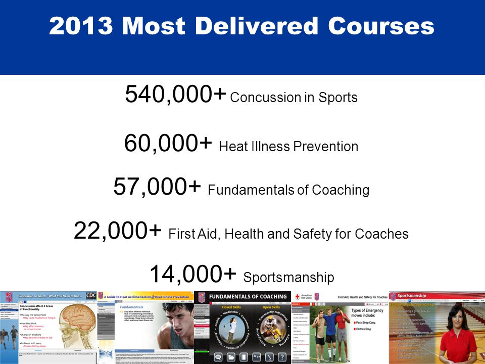 2013 Most Delivered Courses 540,000+ Concussion in Sports 60,000+ Heat Illness Prevention 57,000+ Fundamentals of Coaching 22,000+ First Aid, Health and Safety for Coaches 14,000+ Sportsmanship