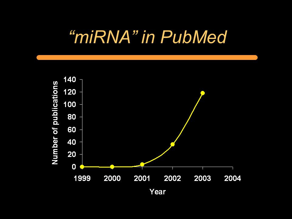 miRNA in PubMed