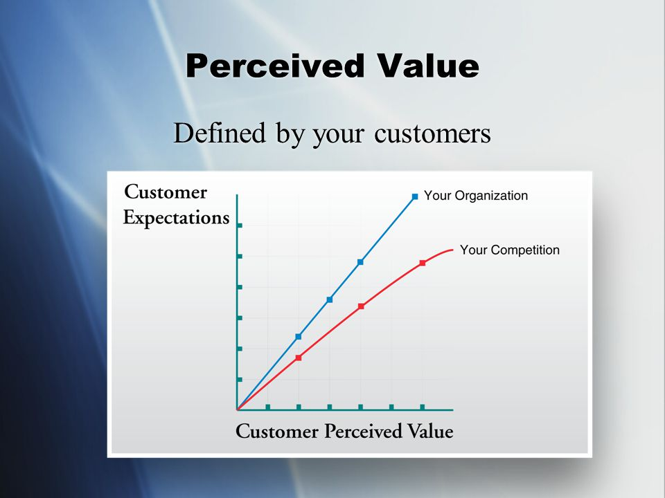 Perceived Value Defined by your customers