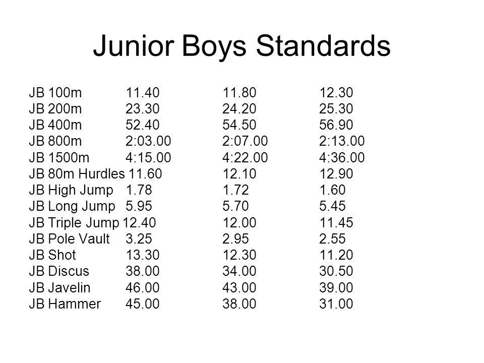 Junior Boys Standards JB 100m 11.40 11.80 12.30 JB 200m 23.30 24.20 25.30 JB 400m 52.40 54.50 56.90 JB 800m 2:03.00 2:07.00 2:13.00 JB 1500m 4:15.00 4
