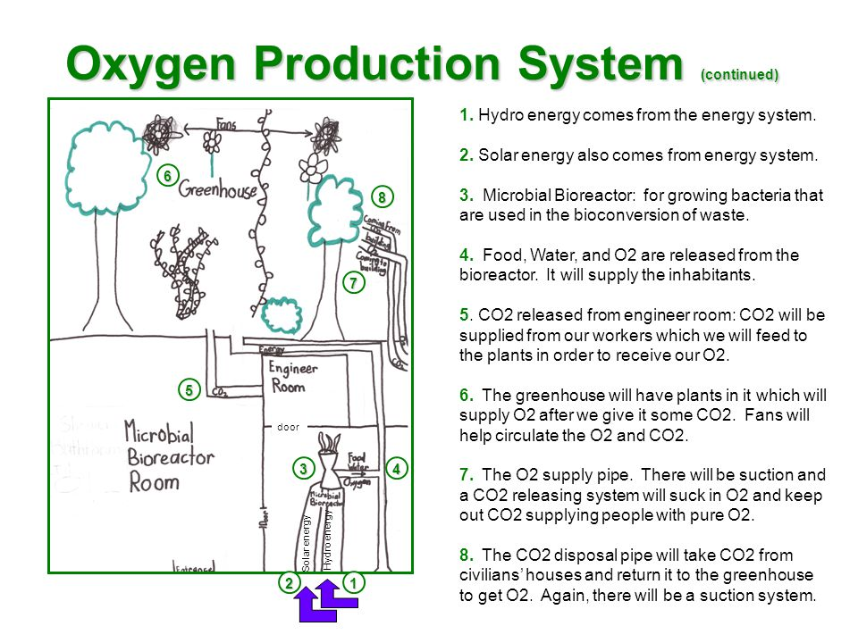 Oxygen Production System (continued) Solar energy Hydro energy 1 4 2 6 5 7 8 3 door 1.