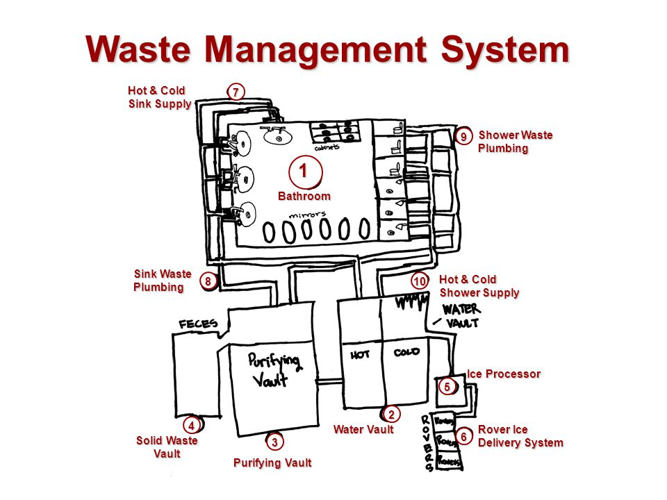 Waste Management System 1 10 6 2 4 3 9 7 5 8 Hot & Cold Sink Supply Shower Waste Plumbing Sink Waste Plumbing Hot & Cold Shower Supply Bathroom Ice Pr