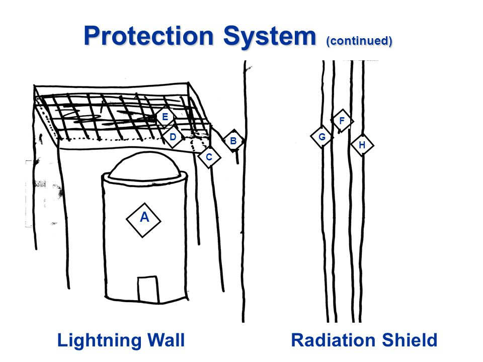 Protection System (continued) Lightning WallRadiation Shield BHFGEDC A