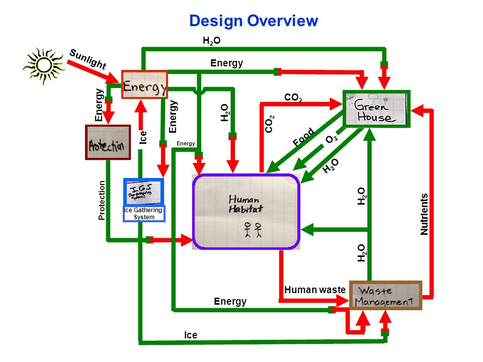 H2OH2O Energy Ice Gathering System Ice Food H2OH2O O2O2 Protection Energy Ice Nutrients H2OH2O H2OH2O CO 2 Sunlight CO 2 H2OH2O Human waste Energy Design Overview