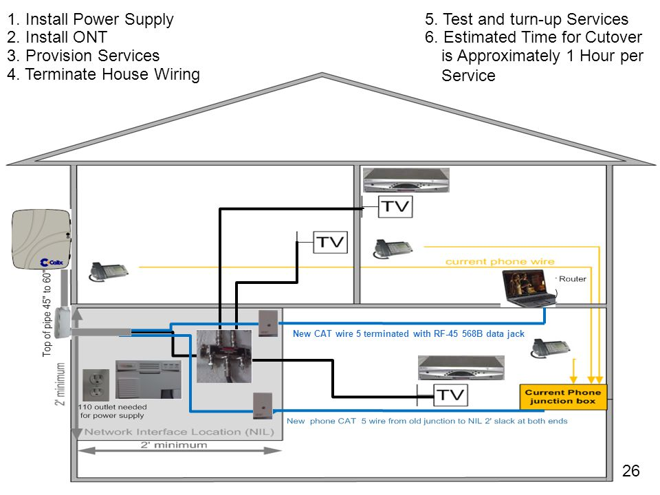 1. Install Power Supply 2. Install ONT 3. Provision Services 4. Terminate House Wiring 5. Test and turn-up Services 6. Estimated Time for Cutover is A