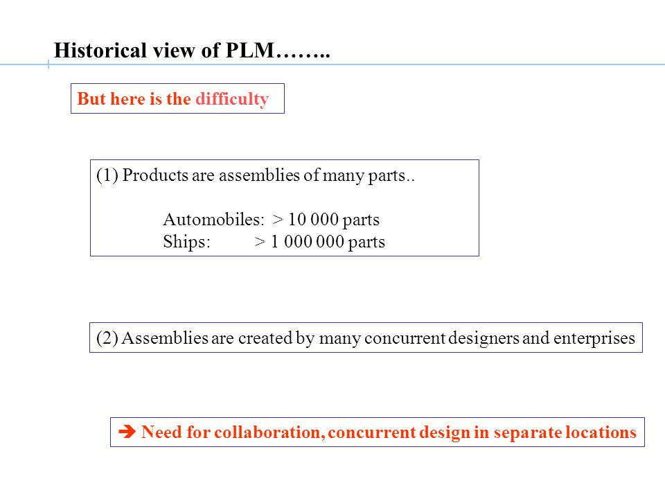 Historical view of PLM…….. (1) Products are assemblies of many parts..