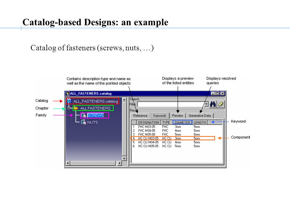 Catalog-based Designs: an example Catalog of fasteners (screws, nuts, …)