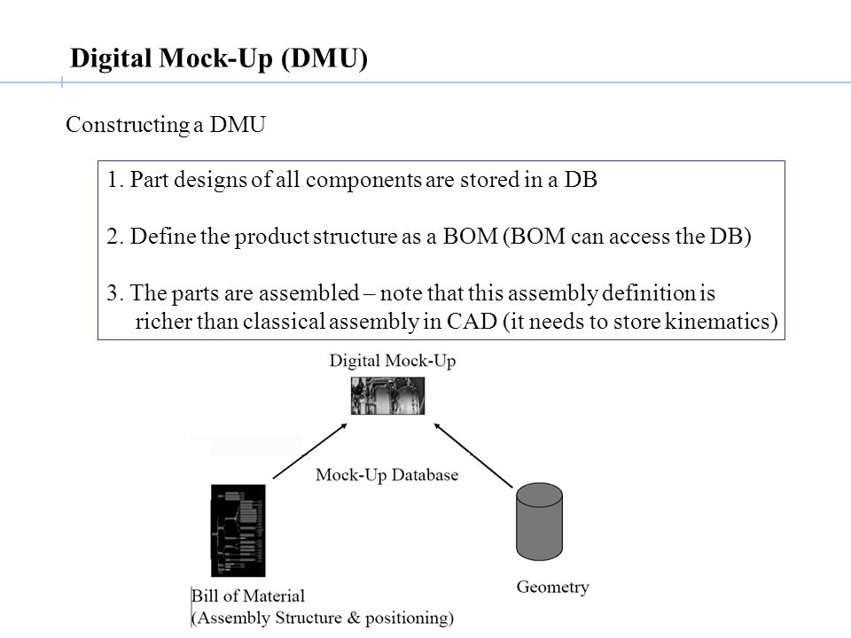 Digital Mock-Up (DMU) Constructing a DMU 1. Part designs of all components are stored in a DB 2.
