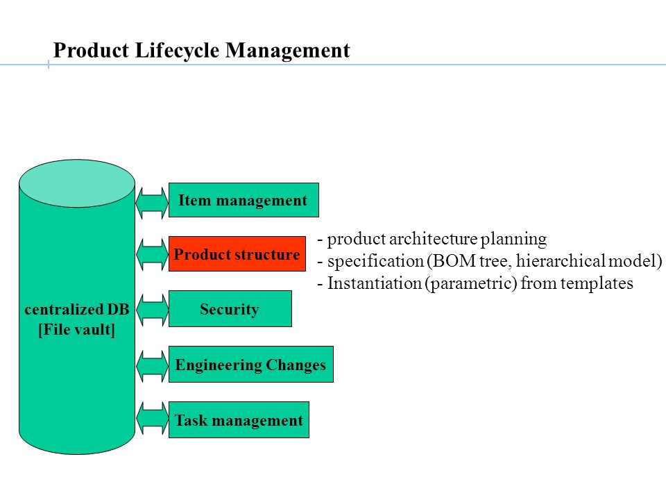 Product Lifecycle Management centralized DB [File vault] Item management Product structure Security Engineering Changes Task management - product architecture planning - specification (BOM tree, hierarchical model) - Instantiation (parametric) from templates
