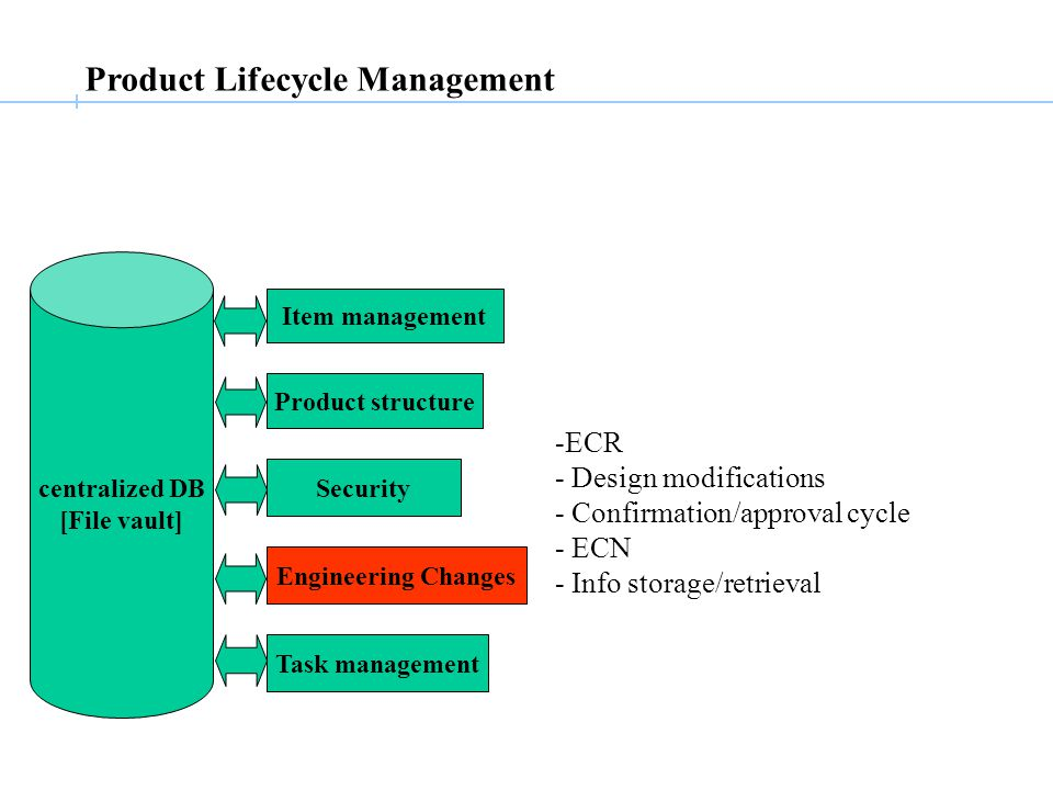 Product Lifecycle Management centralized DB [File vault] Item management Product structure Security Engineering Changes Task management -ECR - Design modifications - Confirmation/approval cycle - ECN - Info storage/retrieval