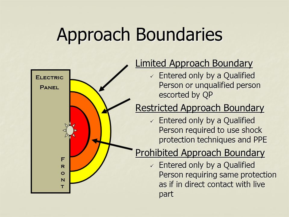 Approach Boundaries Limited Approach Boundary Entered only by a Qualified Person or unqualified person escorted by QP Restricted Approach Boundary Entered only by a Qualified Person required to use shock protection techniques and PPE Prohibited Approach Boundary Entered only by a Qualified Person requiring same protection as if in direct contact with live part Electric Panel FrontFront