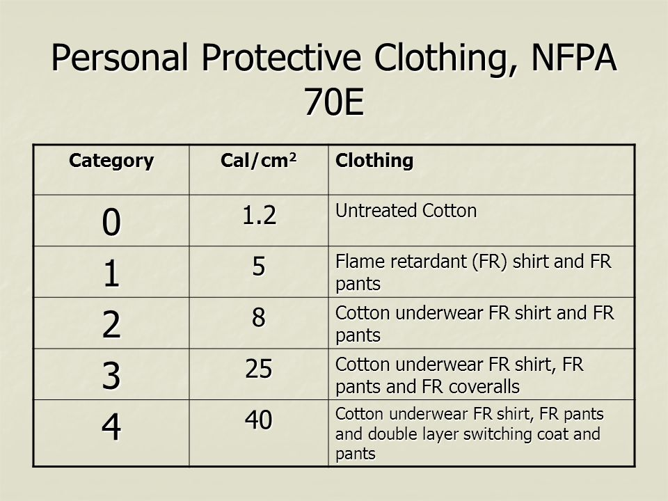 Personal Protective Clothing, NFPA 70E Category Cal/cm 2 Clothing 01.2 Untreated Cotton 15 Flame retardant (FR) shirt and FR pants 28 Cotton underwear FR shirt and FR pants 325 Cotton underwear FR shirt, FR pants and FR coveralls 440 Cotton underwear FR shirt, FR pants and double layer switching coat and pants