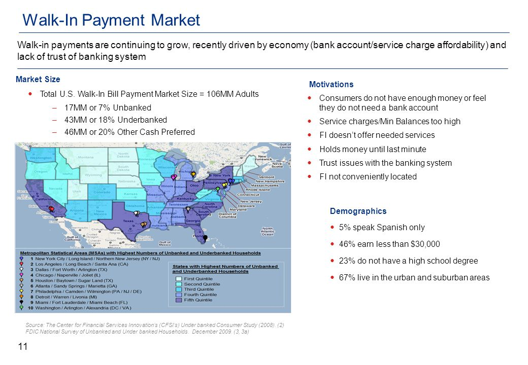Walk-In Payment Market Demographics 5% speak Spanish only 46% earn less than $30,000 23% do not have a high school degree 67% live in the urban and suburban areas Source: The Center for Financial Services Innovation's (CFSI's) Under banked Consumer Study (2008).