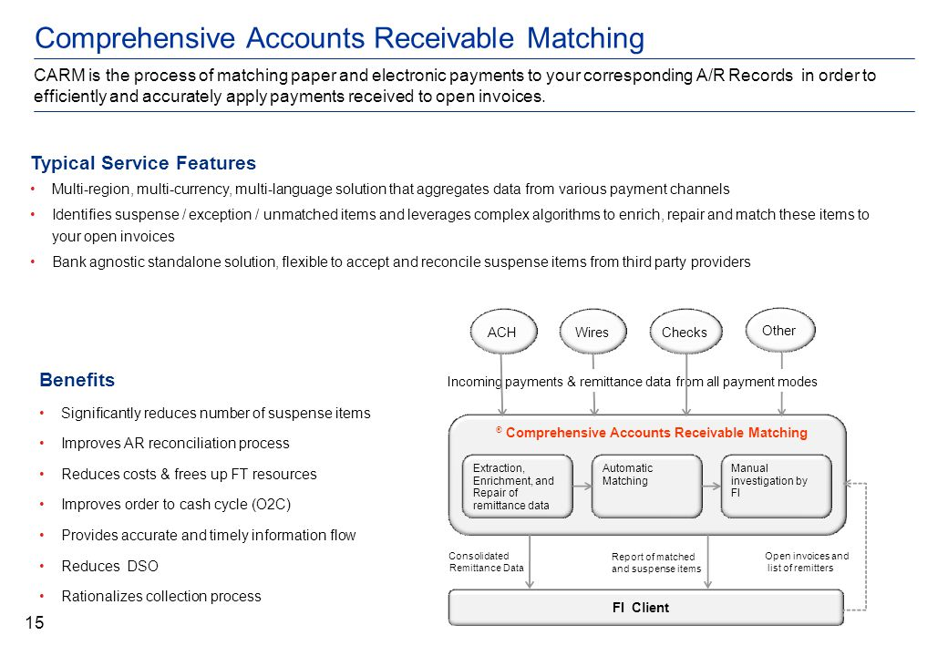 Comprehensive Accounts Receivable Matching CARM is the process of matching paper and electronic payments to your corresponding A/R Records in order to efficiently and accurately apply payments received to open invoices.