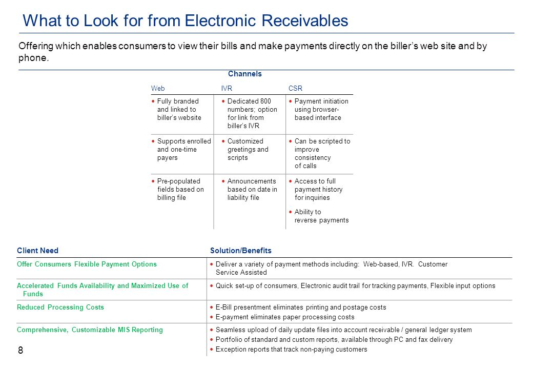 What to Look for from Electronic Receivables WebIVRCSR Fully branded and linked to biller's website Dedicated 800 numbers; option for link from biller's IVR Payment initiation using browser- based interface Supports enrolled and one-time payers Customized greetings and scripts Can be scripted to improve consistency of calls Pre-populated fields based on billing file Announcements based on date in liability file Access to full payment history for inquiries Ability to reverse payments Offering which enables consumers to view their bills and make payments directly on the biller's web site and by phone.