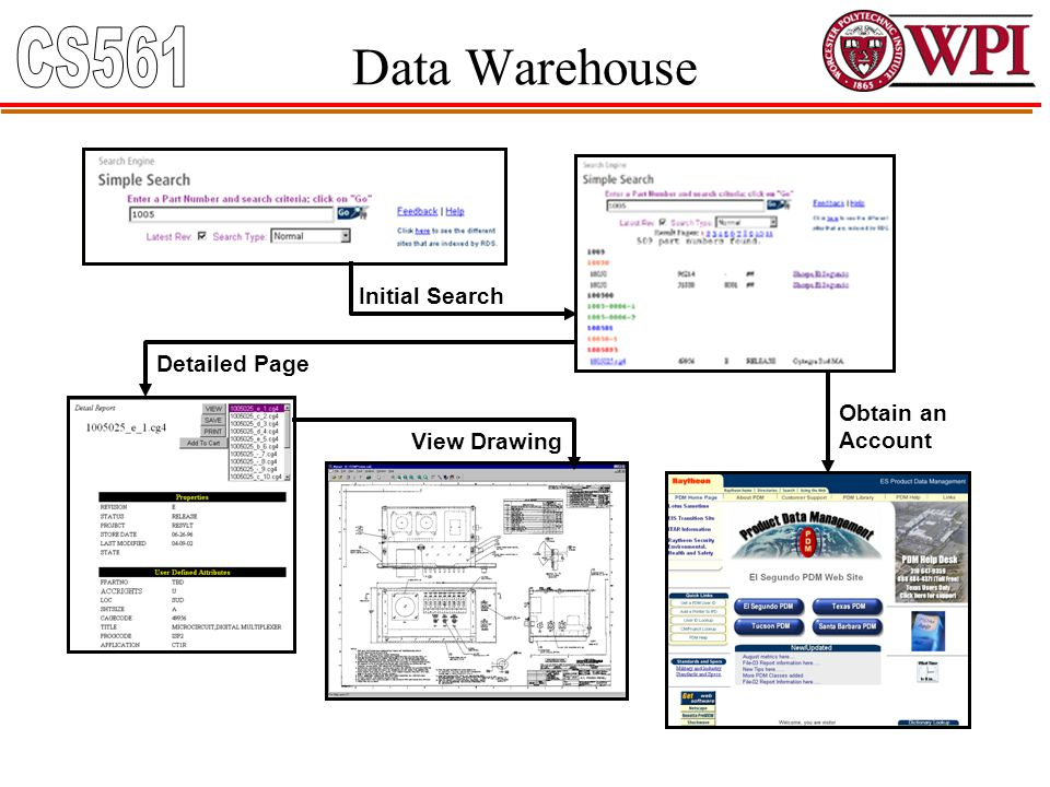 Data Warehouse Initial Search Obtain an Account Detailed Page View Drawing