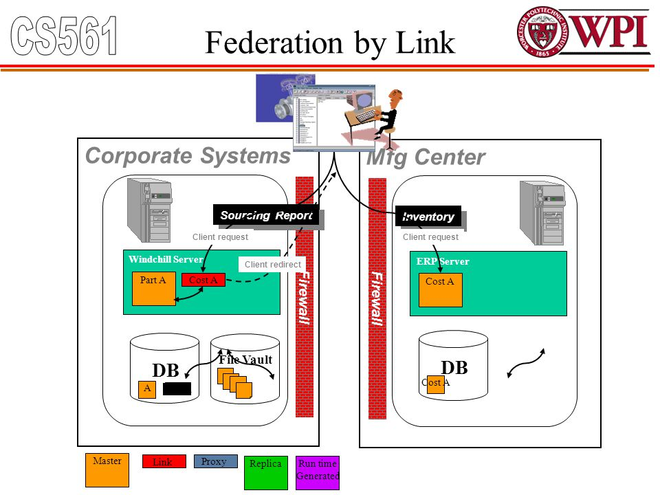 Federation by Link Firewall Windchill Server Corporate Systems Mfg Center DB File Vault Link Master Part A Cost A DB ERP Server Cost A Sourcing Report