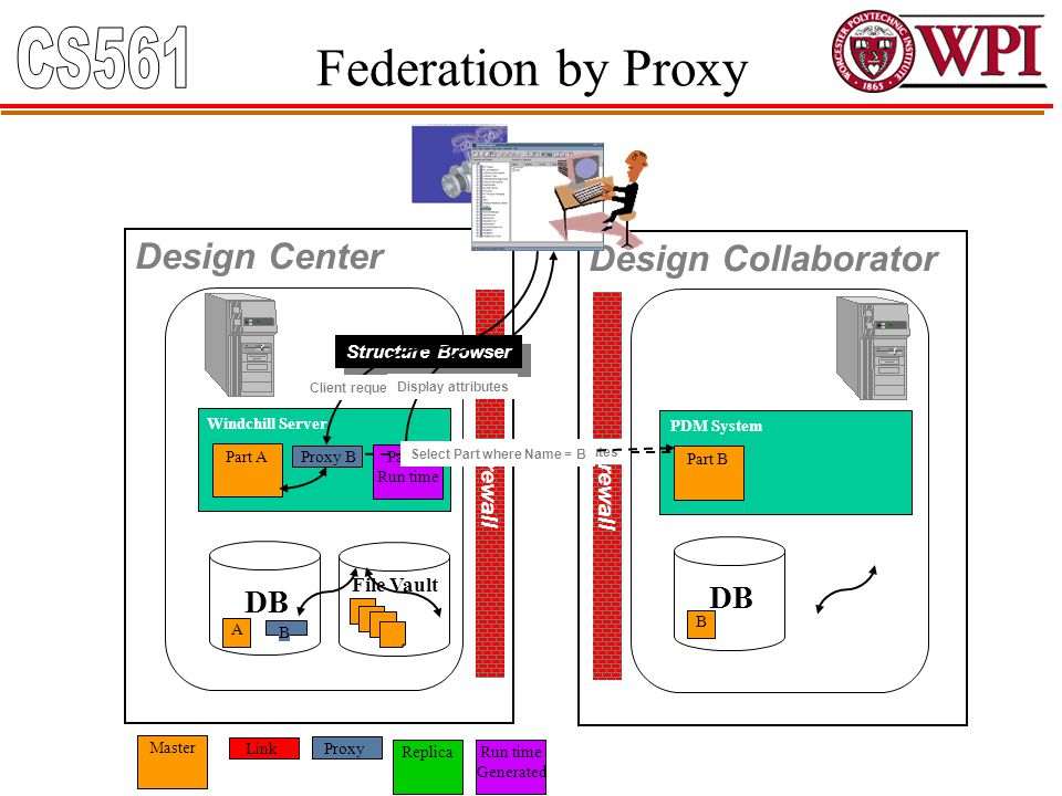 Federation by Proxy Firewall Windchill Server Design Center Design Collaborator DB File Vault Link Master Part A Proxy B DB PDM System Part B Structur