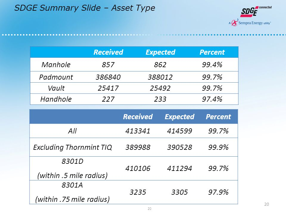 20 SDGE Summary Slide – Asset Type ReceivedExpectedPercent Manhole85786299.4% Padmount38684038801299.7% Vault254172549299.7% Handhole22723397.4% ReceivedExpectedPercent All41334141459999.7% Excluding Thornmint TIQ38998839052899.9% 8301D (within.5 mile radius) 41010641129499.7% 8301A (within.75 mile radius) 3235330597.9% 20