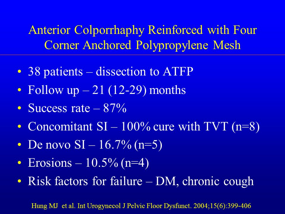Anterior Colporrhaphy Reinforced with Four Corner Anchored Polypropylene Mesh 38 patients – dissection to ATFP Follow up – 21 (12-29) months Success rate – 87% Concomitant SI – 100% cure with TVT (n=8) De novo SI – 16.7% (n=5) Erosions – 10.5% (n=4) Risk factors for failure – DM, chronic cough Hung MJ et al.