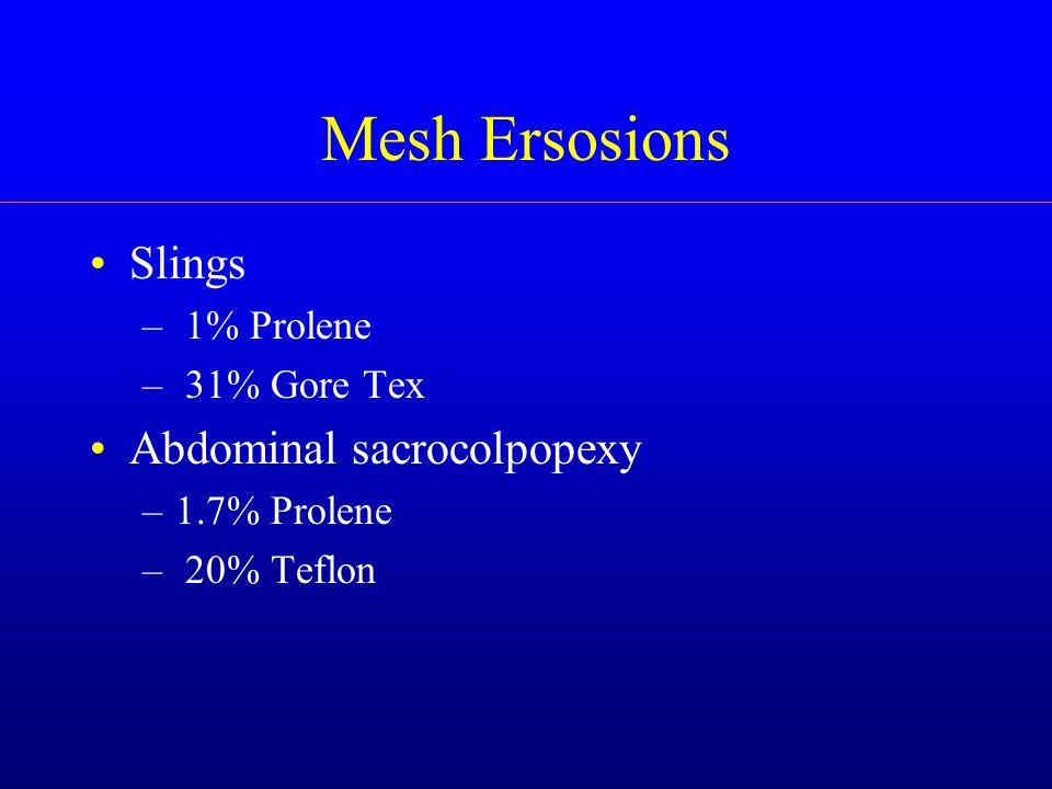 Mesh Ersosions Slings – 1% Prolene – 31% Gore Tex Abdominal sacrocolpopexy –1.7% Prolene – 20% Teflon