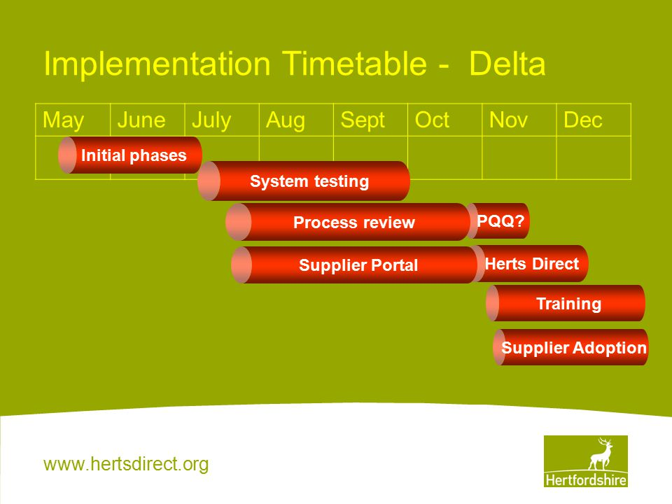 www.hertsdirect.org Herts Direct MayJuneJulyAugSeptOctNovDec Implementation Timetable - Delta System testing PQQ.