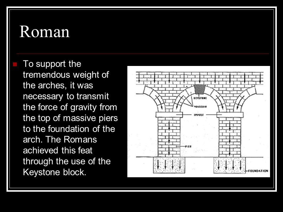 Roman To support the tremendous weight of the arches, it was necessary to transmit the force of gravity from the top of massive piers to the foundation of the arch.