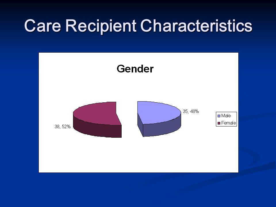 Care Recipient Characteristics