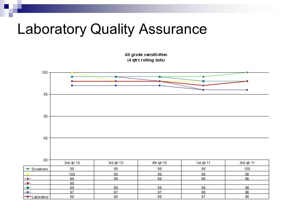 Laboratory Quality Assurance
