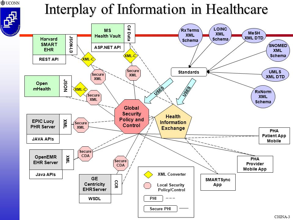 CIGNA-3 Interplay of Information in Healthcare PHI Secure PHI Local Security Policy/Control XML Converter MeSH XML DTD SNOMED XML Schema RxNorm XML Schema RxTerms XML Schema LOINC XML Schema Standards Health Information Exchange UMLS XML DTD Global Security Policy and Control Secure XML XML-C PHA Patient App Mobile PHA Provider Mobile App SMARTSync App USES MS Health Vault ASP.NET API C# Data Harvard SMART EHR REST API JSON-LD Open mHealth JSON EPIC Lucy PHR Server JAVA APIs XML OpenEMR EHR Server Java APIs XML GE Centricity EHRServer WSDL CCR Secure CDA Secure CDA Secure XML Secure XML Secure XML XML-C