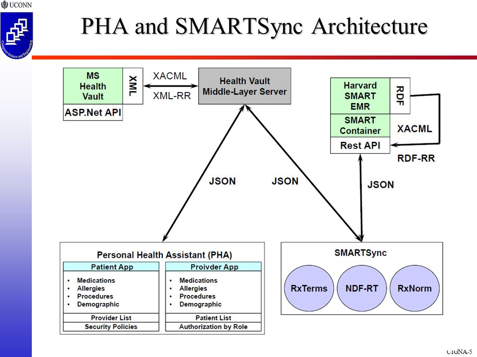 CIGNA-5 PHA and SMARTSync Architecture