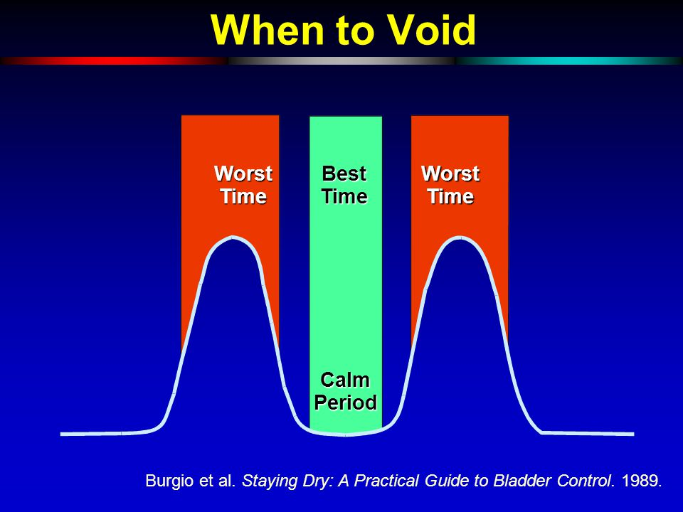 When to Void Worst Time Best Time Calm Period Burgio et al.
