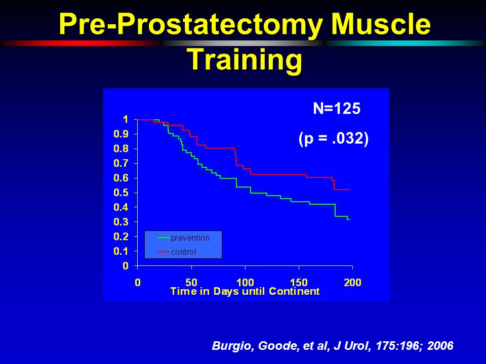 Pre-Prostatectomy Muscle Training (p =.032) N=125 Burgio, Goode, et al, J Urol, 175:196; 2006