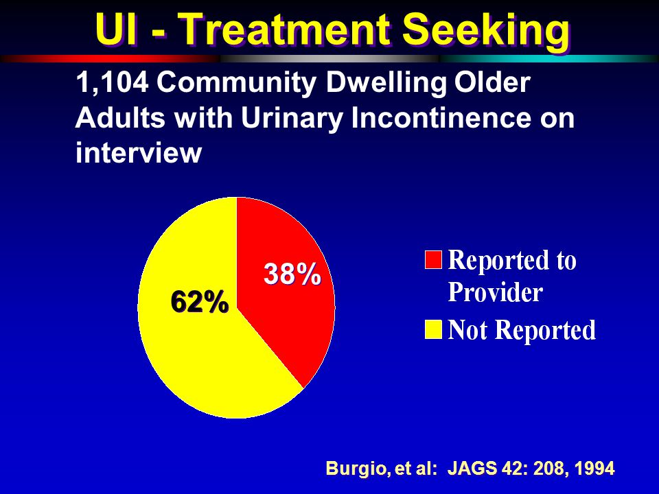 UI - Treatment Seeking 1,104 Community Dwelling Older Adults with Urinary Incontinence on interview Burgio, et al: JAGS 42: 208, 1994 38% 62%