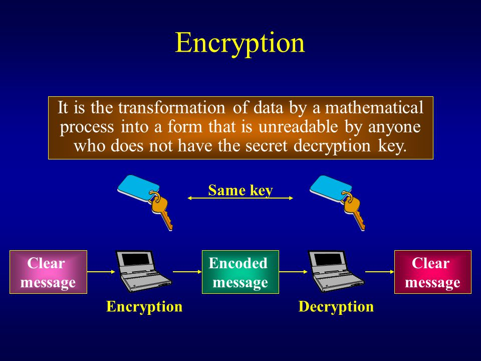 Encryption It is the transformation of data by a mathematical process into a form that is unreadable by anyone who does not have the secret decryption